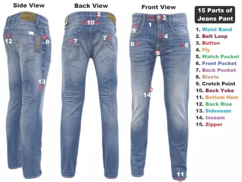 15 phần cấu tạo nên chiếc quần jeans bạn mặc hàng ngày