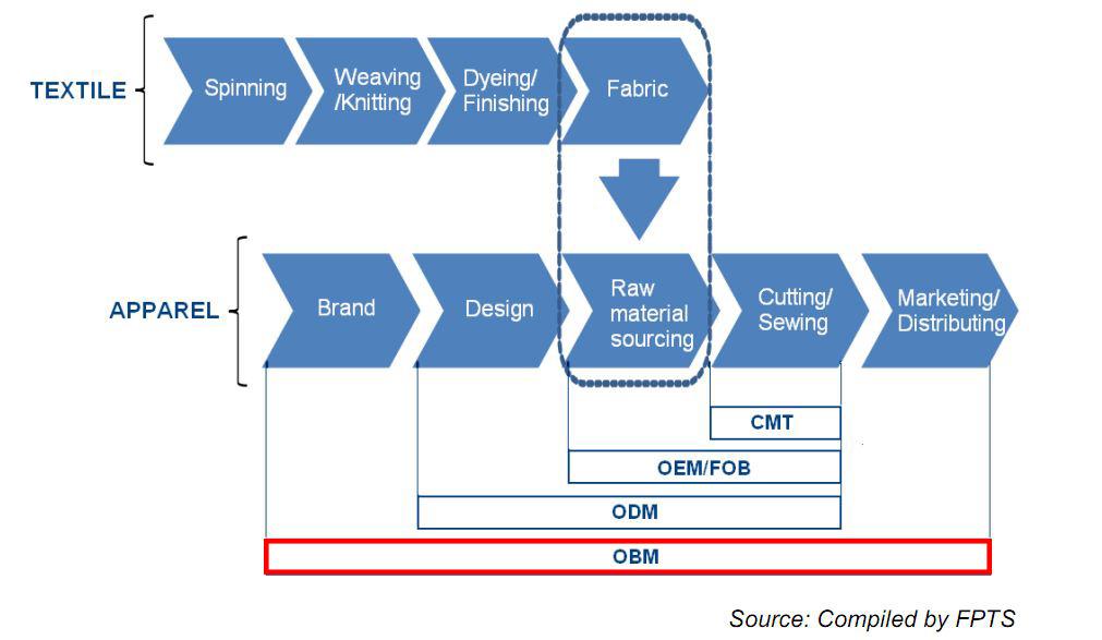 Tóm tắt quy trình hoạt động của các đơn hàng: CMT, OEM/FOB, ODM, OBM (in English)