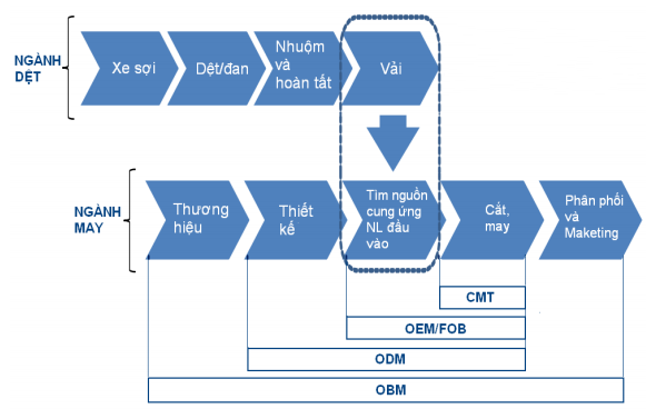 Tóm tắt quy trình hoạt động của các đơn hàng: CMT, FOB, ODM, OBM (in Vietnamese)