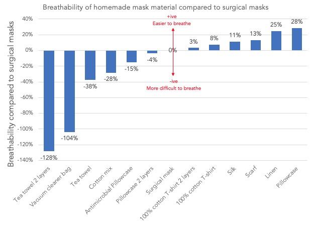 Bảng so sánh mức độ khó thở của các loại vải khi chúng được dùng để may khẩu trang tại nhà.